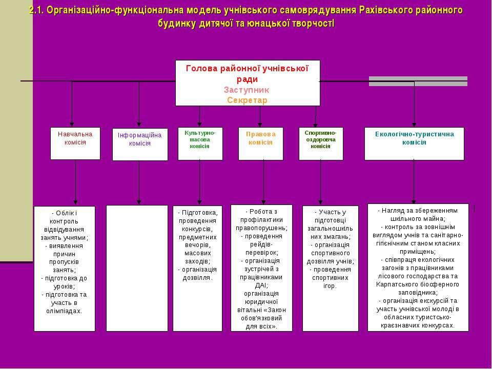 2.1. Організаційно-функціональна модель учнівського самоврядування Рахівськог...