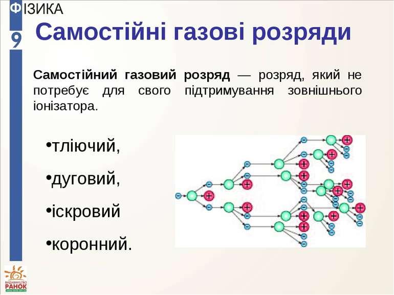 Самостійні газові розряди Самостійний газовий розряд — розряд, який не потреб...
