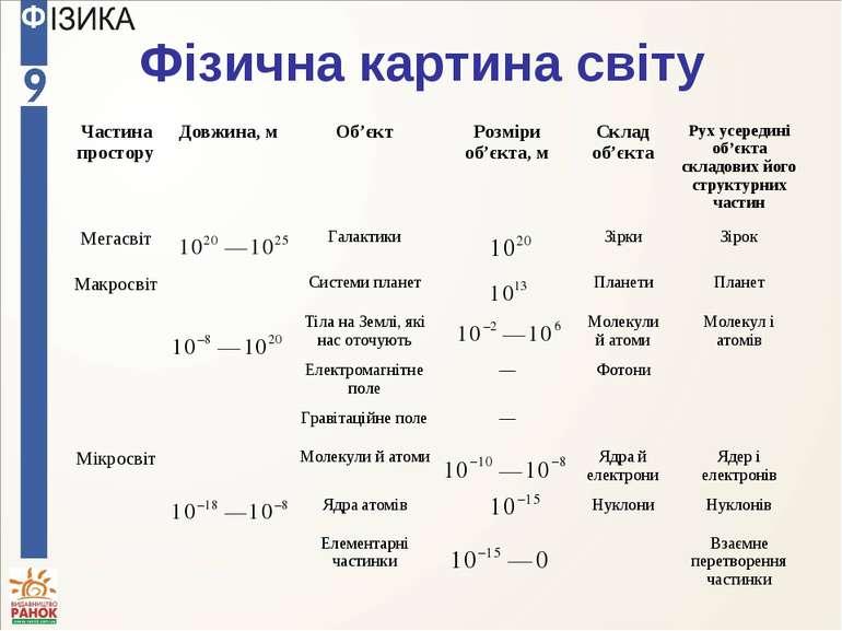 Фізична картина світу Частина простору Довжина, м Об'єкт Розміри об'єкта, м С...