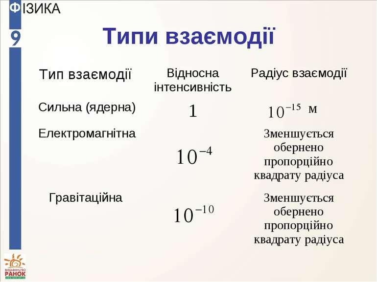 Типи взаємодії Тип взаємодії Відносна інтенсивність Радіус взаємодії Сильна (...