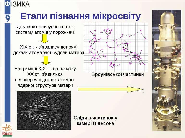 Етапи пізнання мікросвіту Демокрит описував світ як систему атомів у порожнеч...