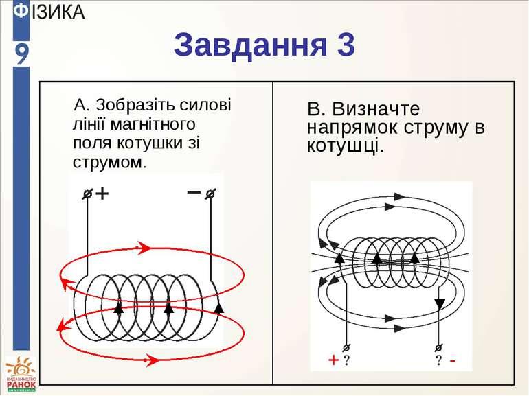 Завдання 3 A. Зобразіть силові лінії магнітного поля котушки зі струмом. B. В...