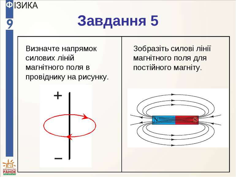 Завдання 5 Визначте напрямок силових ліній магнітного поля в провіднику на ри...