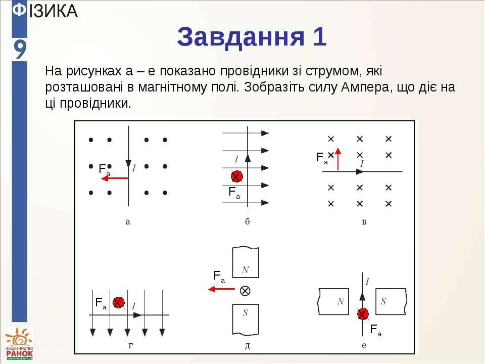 На рисунках а – е показано провідники зі струмом, які розташовані в магнітном...