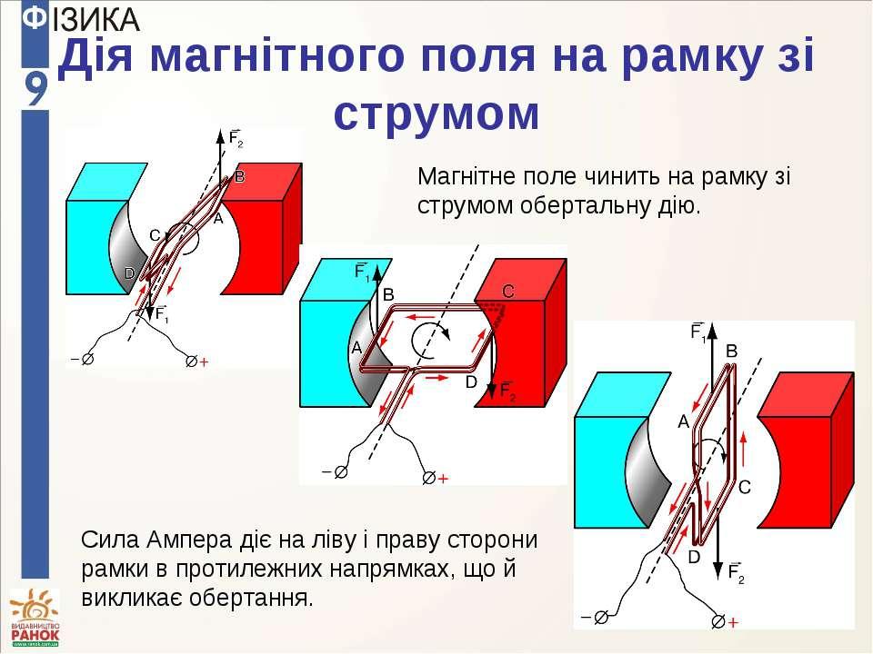 Дія магнітного поля на рамку зі струмом Магнітне поле чинить на рамку зі стру...