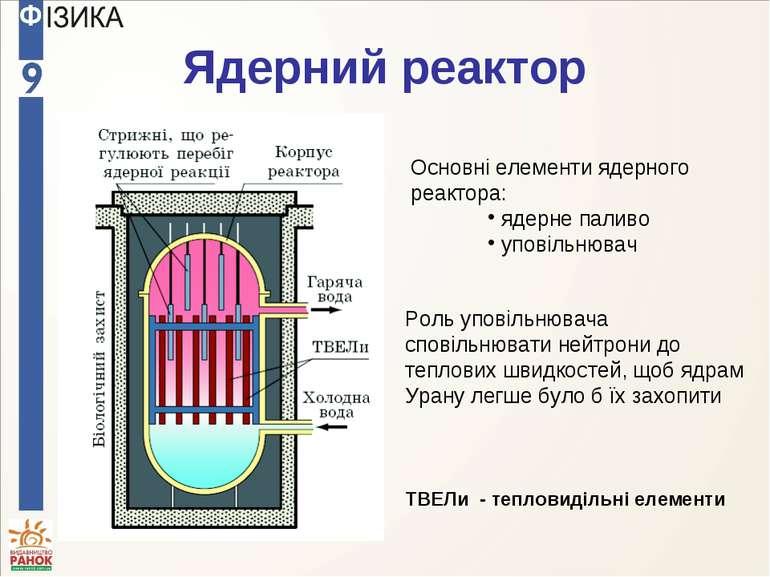 Ядерний реактор ТВЕЛи - тепловидільні елементи Основні елементи ядерного реак...