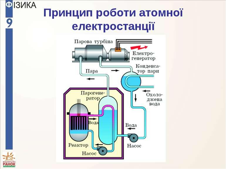 Принцип роботи атомної електростанції