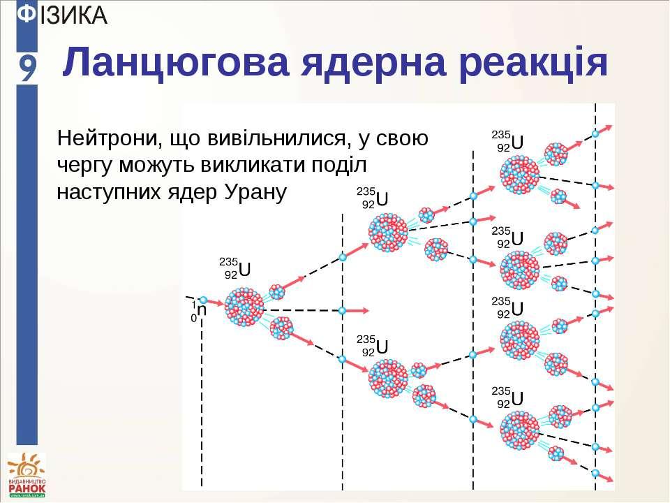Ланцюгова ядерна реакція Нейтрони, що вивільнилися, у свою чергу можуть викли...