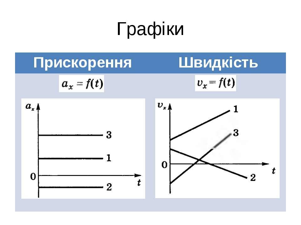 Графіки Прискорення Швидкість