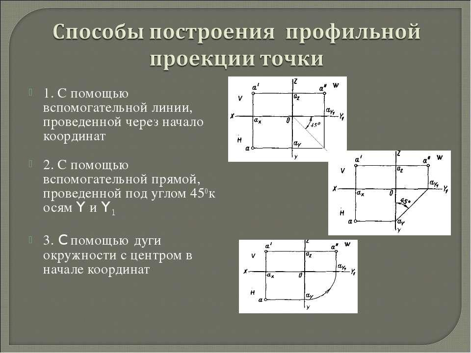 1. С помощью вспомогательной линии, проведенной через начало координат 2. С п...