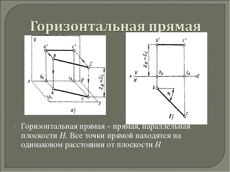 Горизонтальная прямая – прямая, параллельная плоскости Н. Все точки прямой на...
