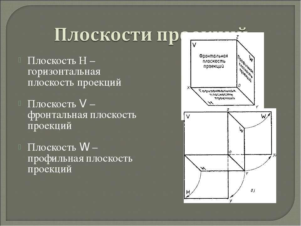 Плоскость Н – горизонтальная плоскость проекций Плоскость V – фронтальная пло...