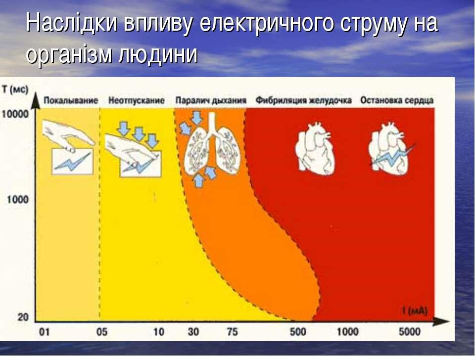 Наслідки впливу електричного струму на організм людини