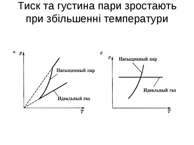 Тиск та густина пари зростають при збільшенні температури