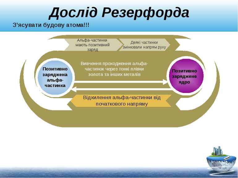 Дослід Резерфорда Альфа-частинки мають позитивний заряд Відхилення альфа-част...