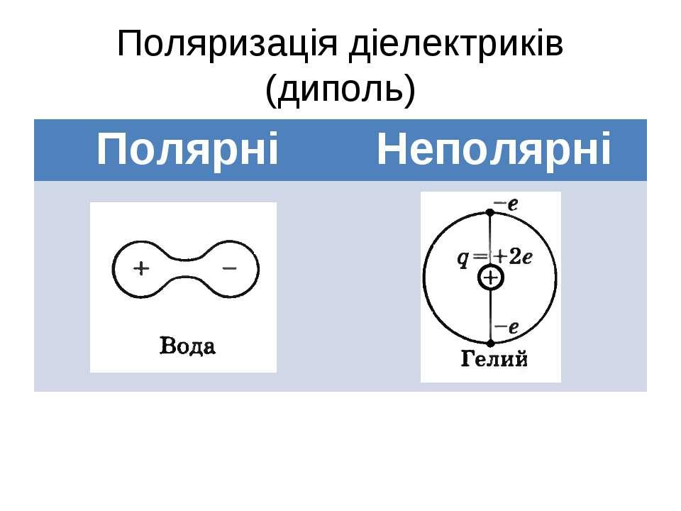 Поляризація діелектриків (диполь) Полярні Неполярні