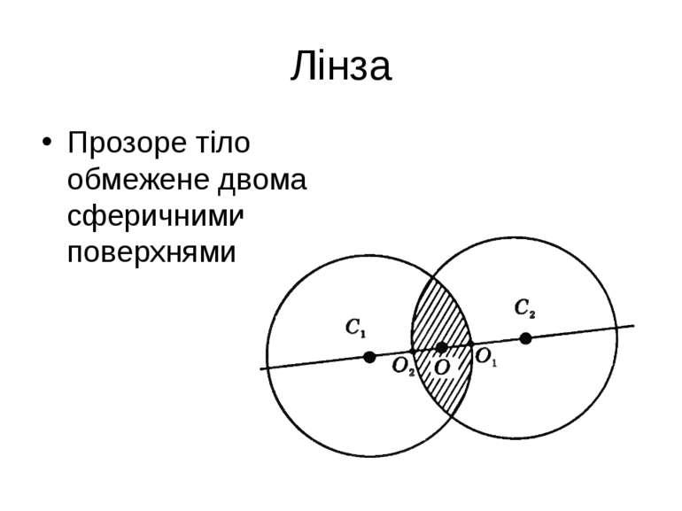 Лінза Прозоре тіло обмежене двома сферичними поверхнями