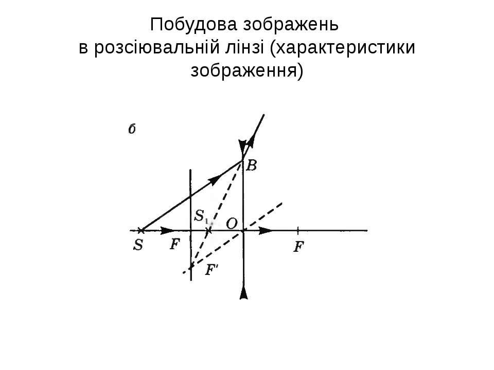 Побудова зображень в розсіювальній лінзі (характеристики зображення)