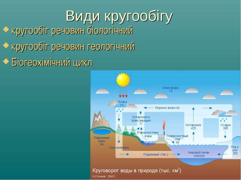 Види кругообігу кругообіг речовин біологічний кругообіг речовин геологічний Б...