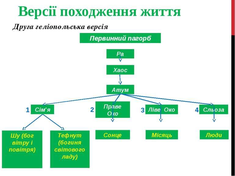 Версії походження життя Друга геліопольська версія Первинний пагорб Атум Ра Х...