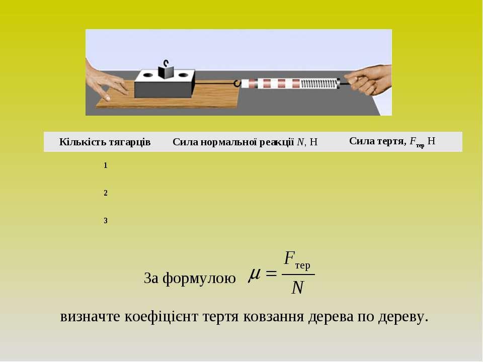 Кількість тягарців Сила нормальної реакції N, Н Сила тертя, Fтер Н 1 2 3