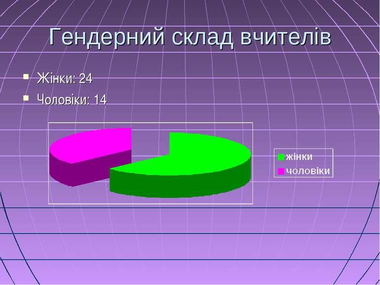Гендерний склад вчителів Жінки: 24 Чоловіки: 14