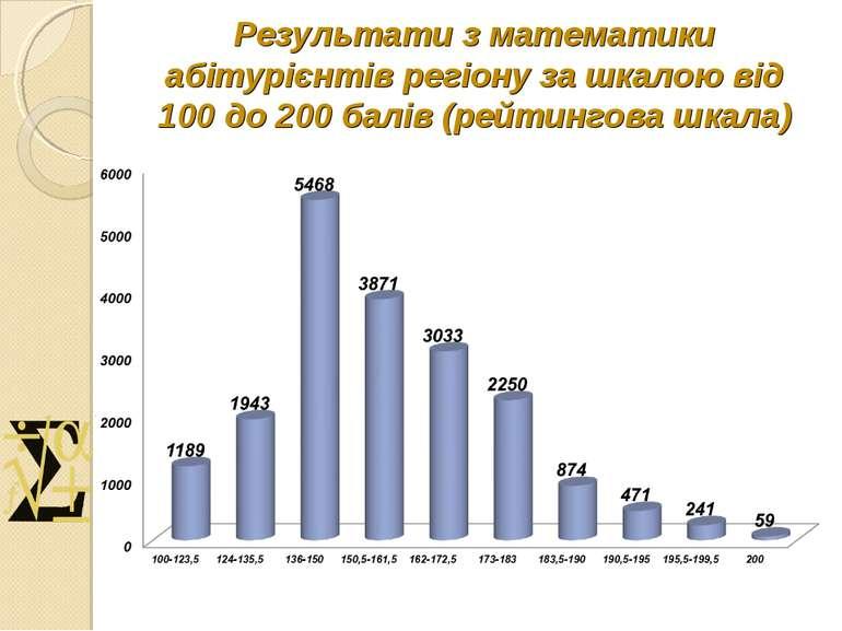 Результати з математики абітурієнтів регіону за шкалою від 100 до 200 балів (...