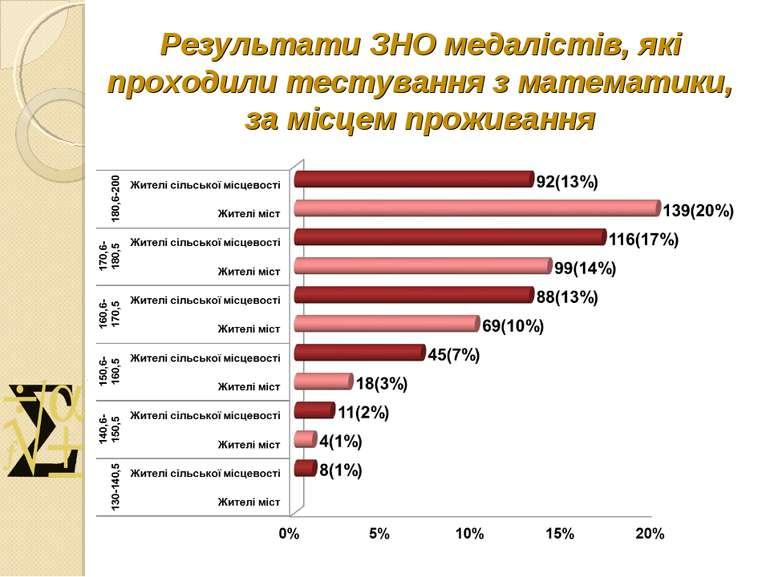 Результати ЗНО медалістів, які проходили тестування з математики, за місцем п...