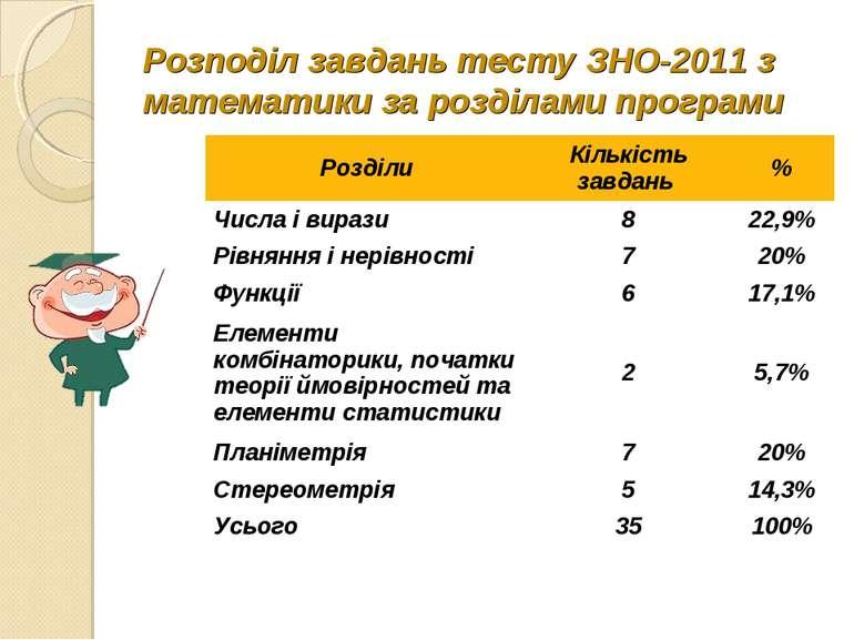 Розподіл завдань тесту ЗНО-2011 з математики за розділами програми Розділи Кі...