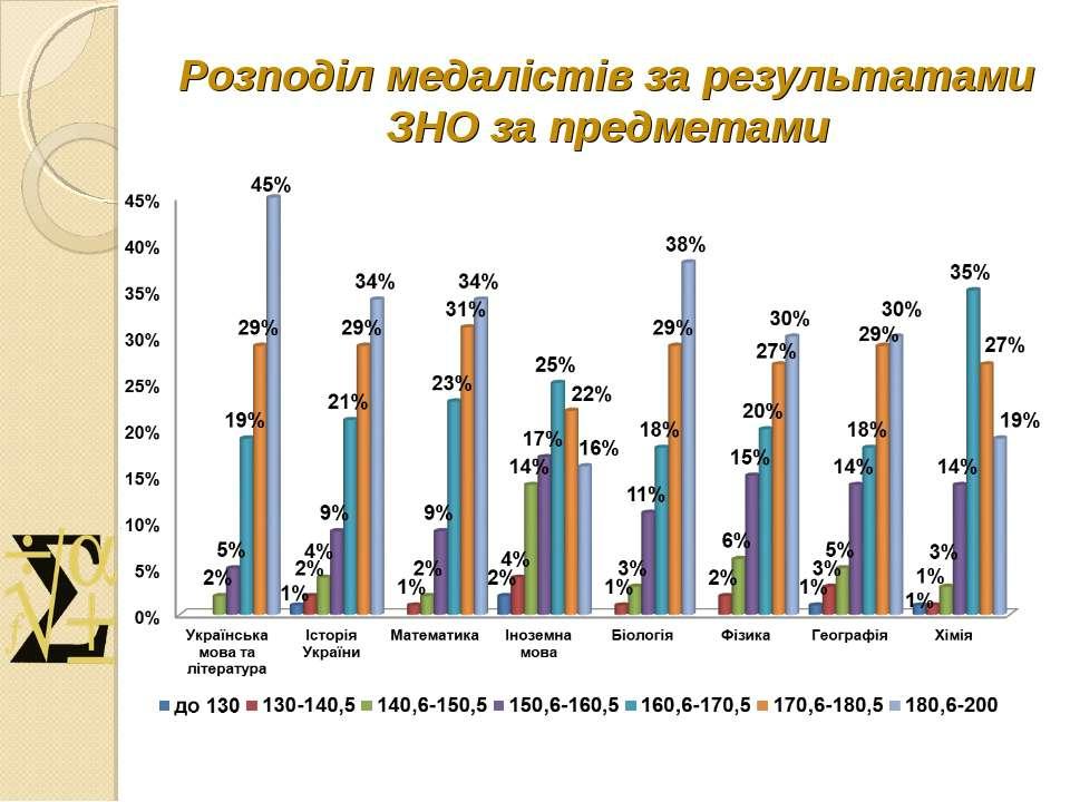 Розподіл медалістів за результатами ЗНО за предметами