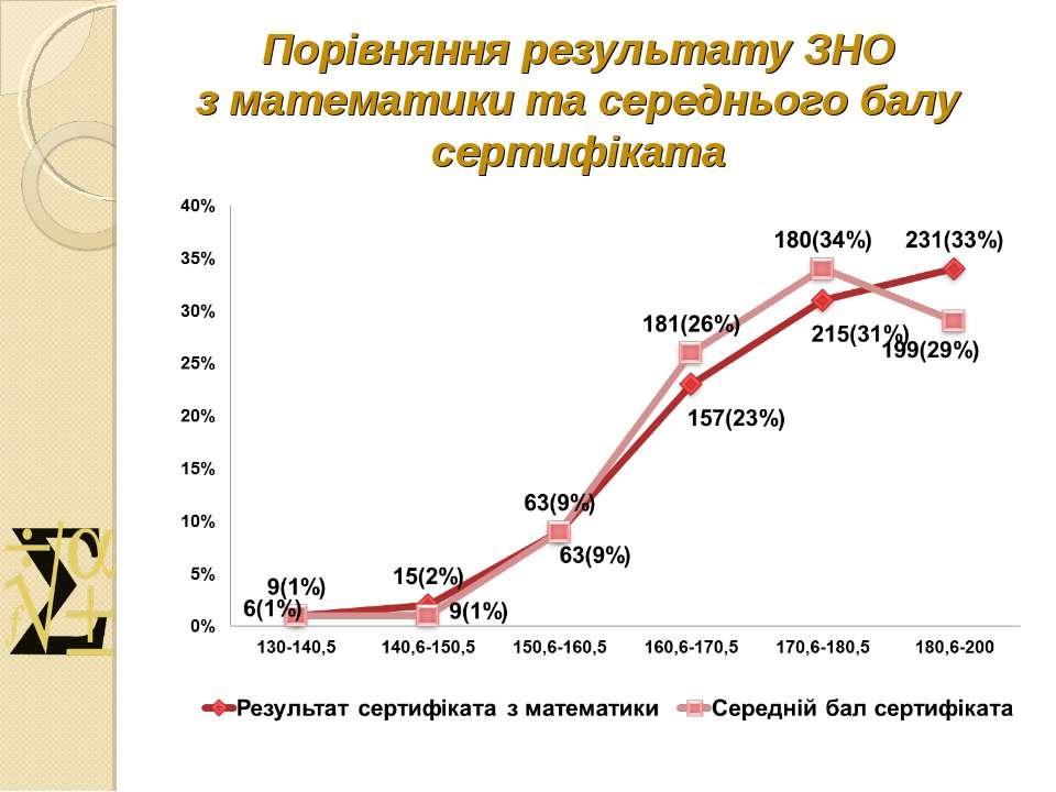 Порівняння результату ЗНО з математики та середнього балу сертифіката