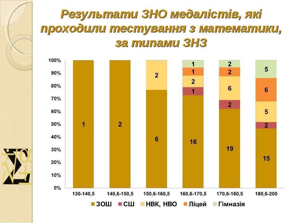 Результати ЗНО медалістів, які проходили тестування з математики, за типами ЗНЗ