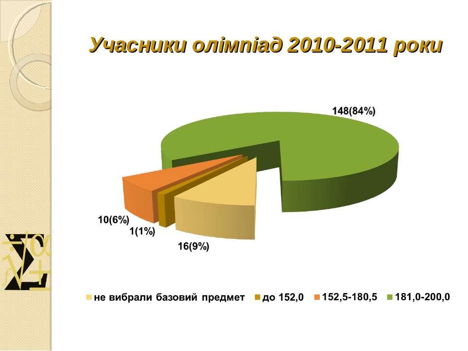 Учасники олімпіад 2010-2011 роки