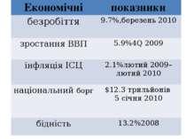 Економічні показники безробіття 9.7%,березень 2010 зростання ВВП 5.9%4Q 2009 ...