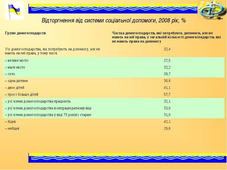 Відторгнення від системи соціальної допомоги, 2008 рік, % Групи домогосподарс...