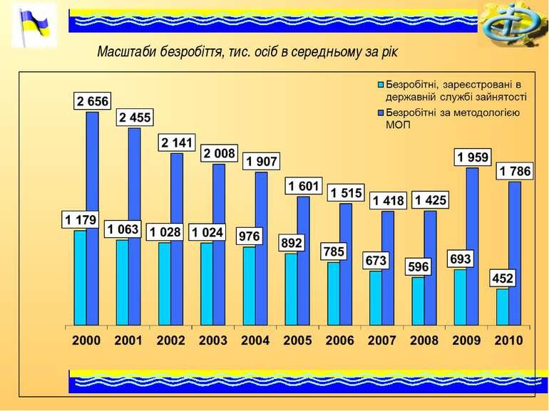 Масштаби безробіття, тис. осіб в середньому за рік