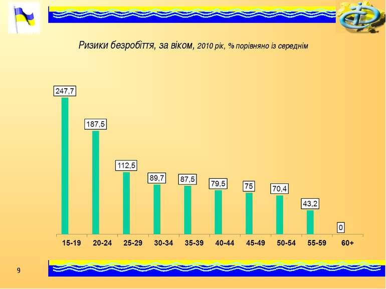Ризики безробіття, за віком, 2010 рік, % порівняно із середнім *