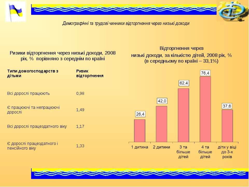 Демографічні та трудові чинники відторгнення через низькі доходи Ризики відто...