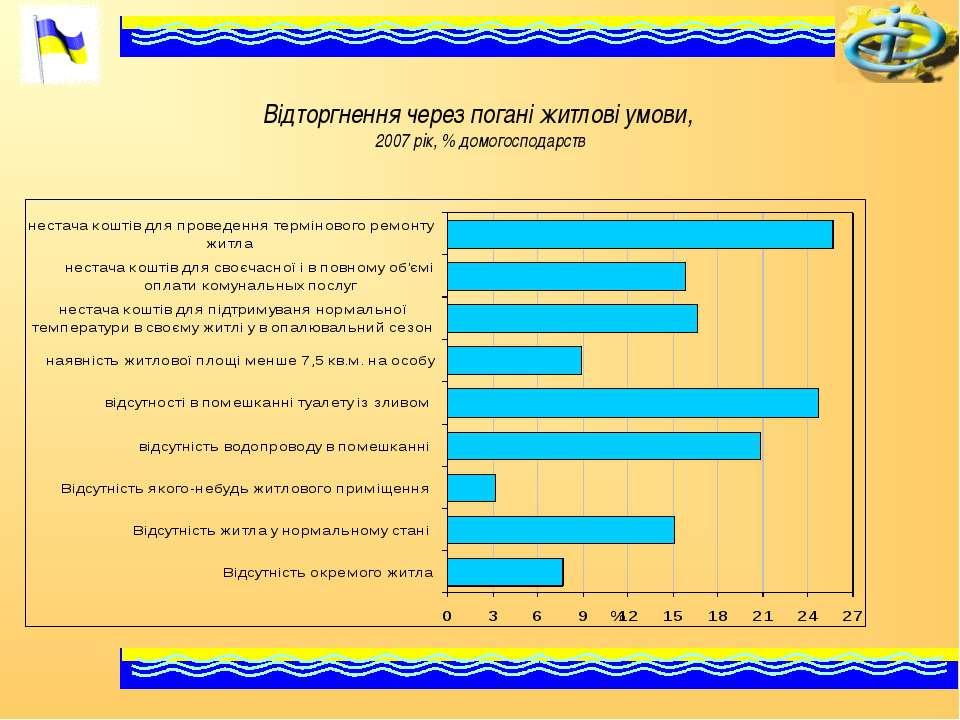 Відторгнення через погані житлові умови, 2007 рік, % домогосподарств