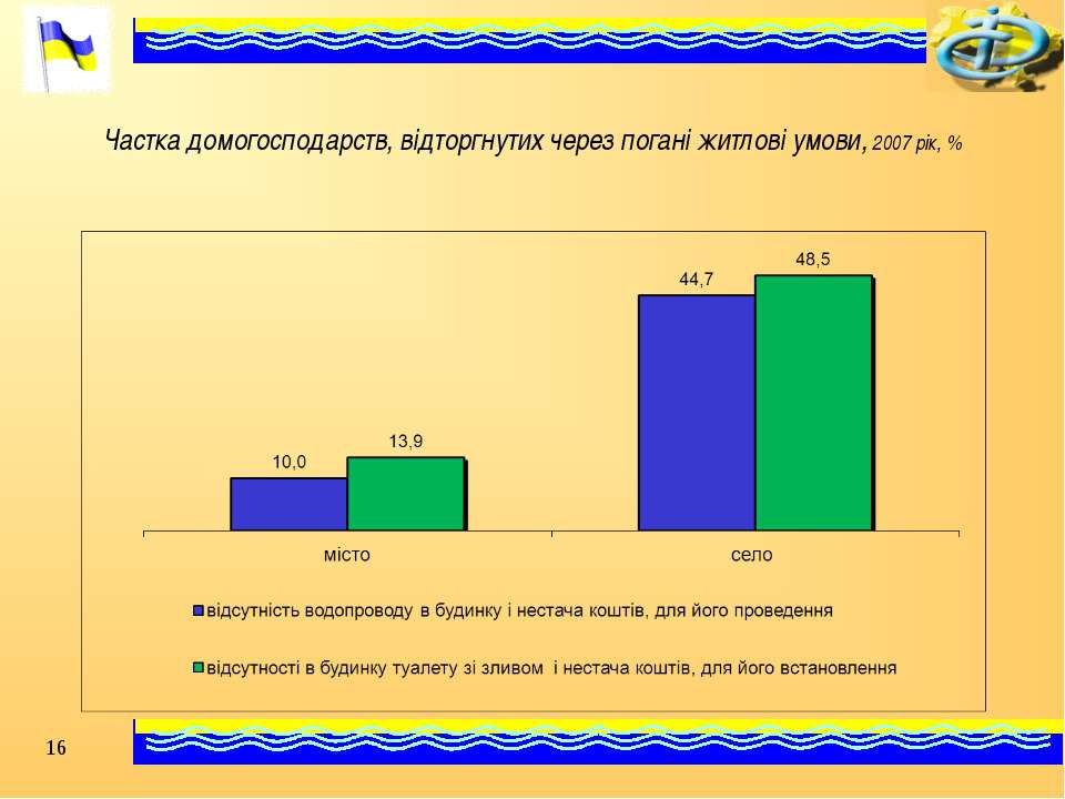 Частка домогосподарств, відторгнутих через погані житлові умови, 2007 рік, % *