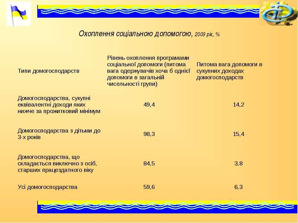 Охоплення соціальною допомогою, 2009 рік, % Типи домогосподарств Рівень охопл...