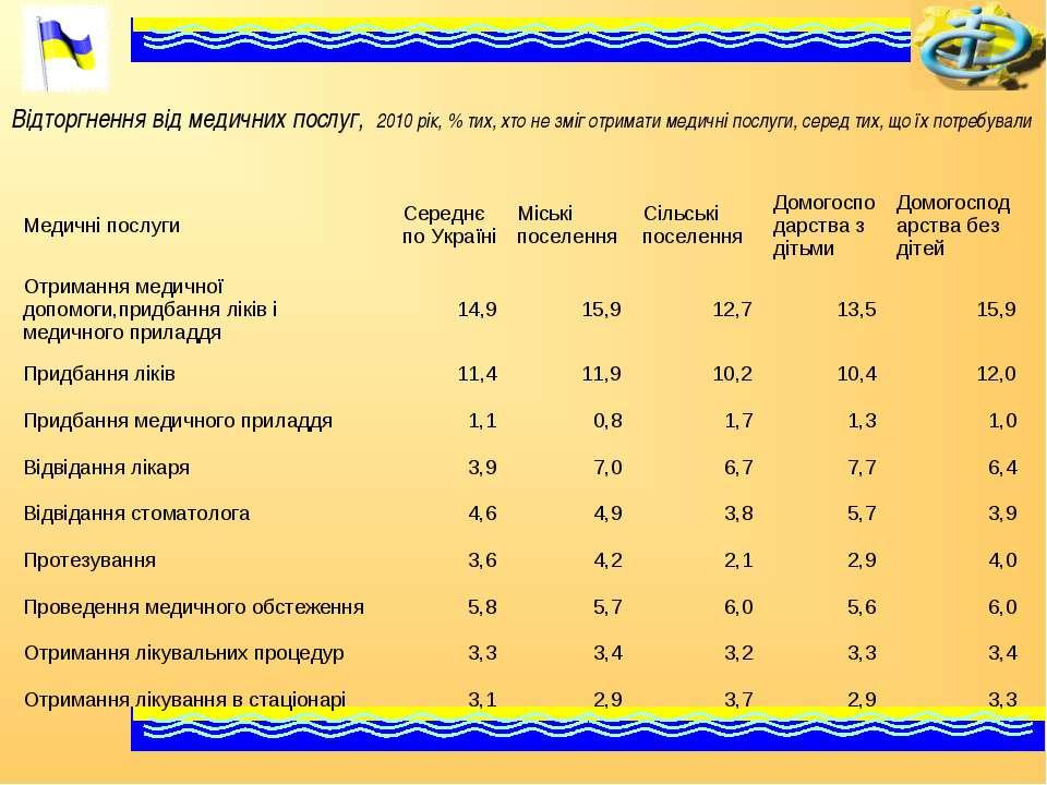 Відторгнення від медичних послуг, 2010 рік, % тих, хто не зміг отримати медич...