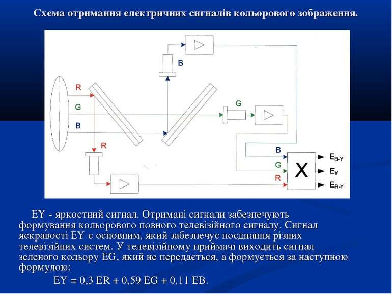Схема отримання електричних сигналів кольорового зображення. EY - яркостний с...