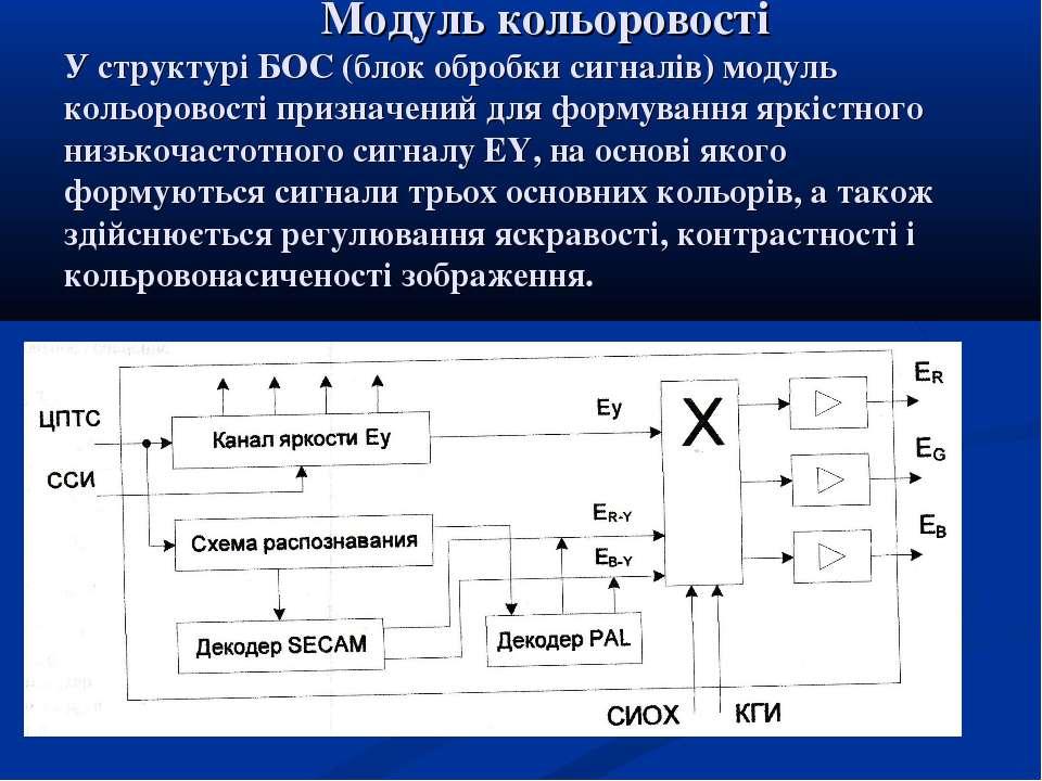 Модуль кольоровості У структурі БОС (блок обробки сигналів) модуль кольоровос...