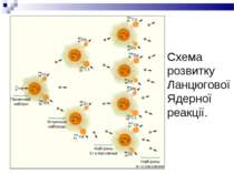 Схема розвитку Ланцюгової Ядерної реакції.