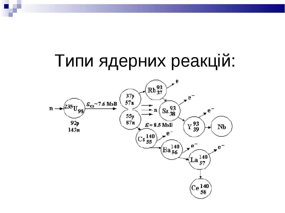 Типи ядерних реакцій: