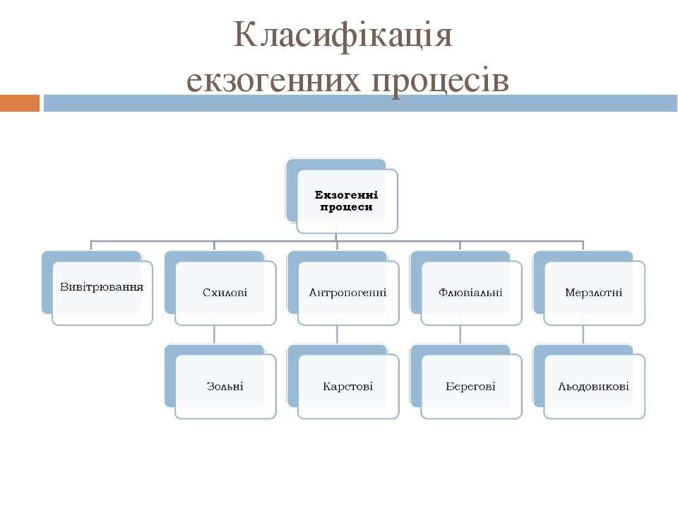 Класифікація екзогенних процесів