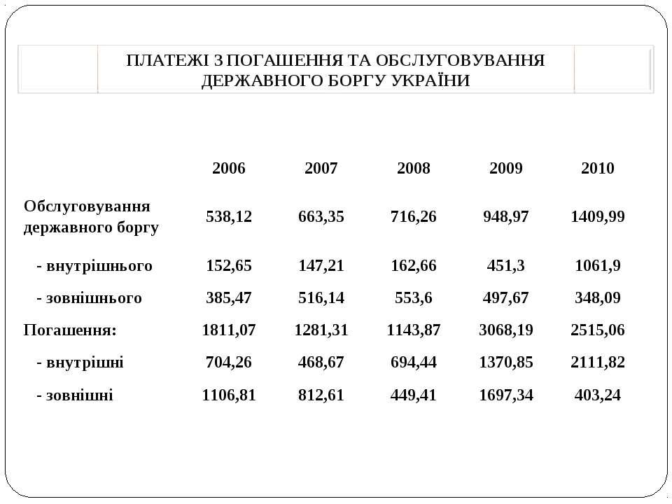 2006 2007 2008 2009 2010 Обслуговування державного боргу 538,12 663,35 716,26...