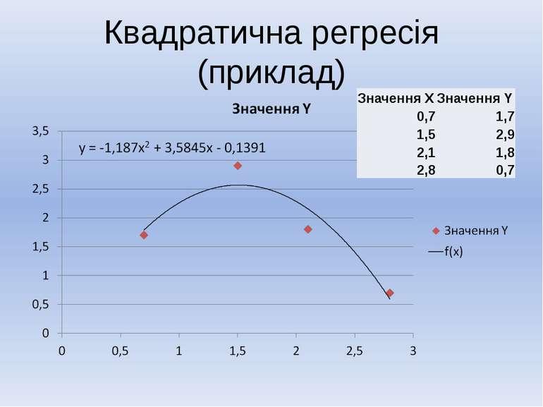 Квадратична регресія (приклад) ЗначенняX ЗначенняY 0,7 1,7 1,5 2,9 2,1 1,8 2,...