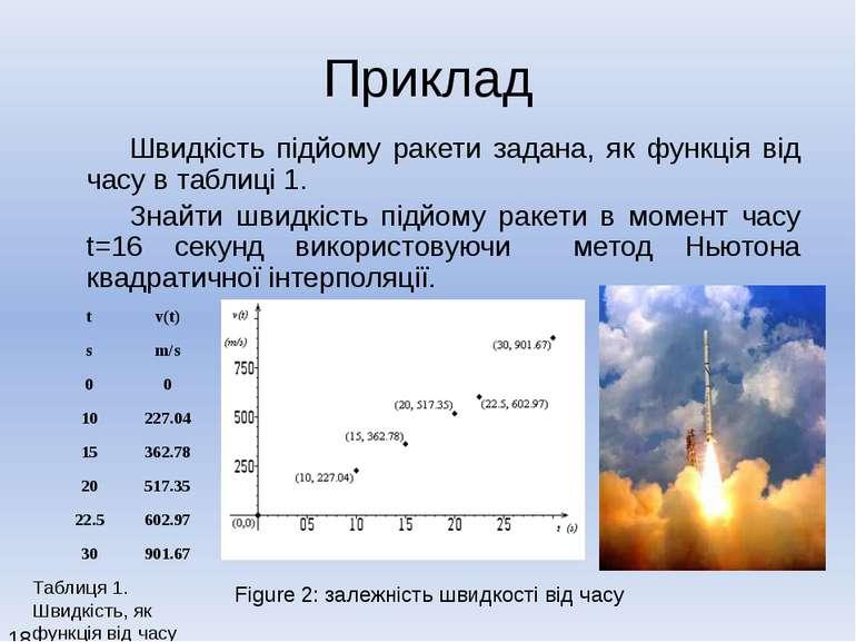 http://numericalmethods.eng.usf.edu Приклад Швидкість підйому ракети задана, ...